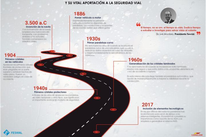 La historia del parabrisas y su aportación a la seguridad vial