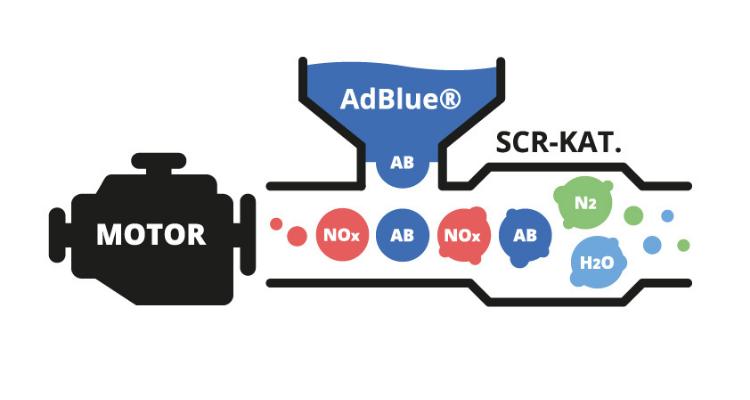Proceso químico del AdBlue. ¿Cómo funciona?